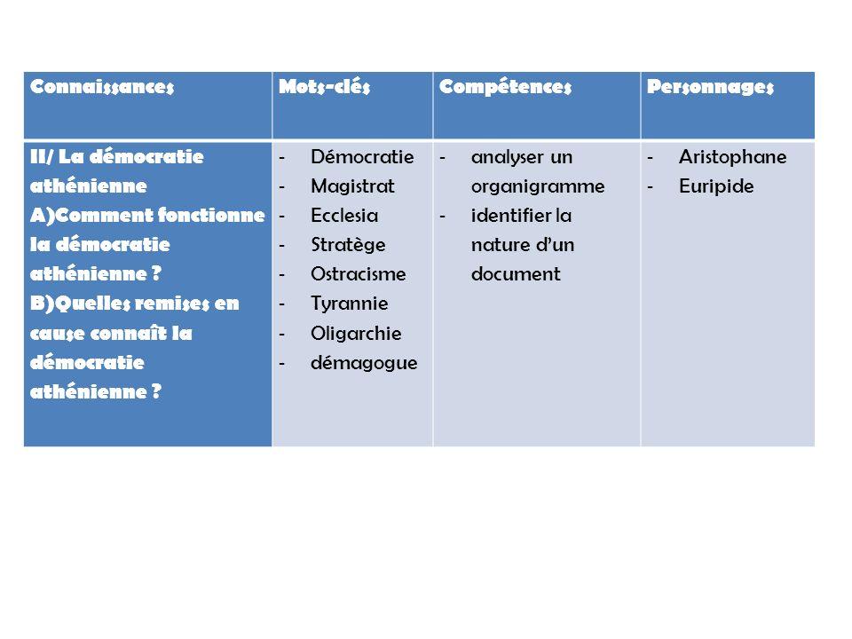 Connaissances Mots-clés. Compétences. Personnages. II/ La démocratie athénienne. Comment fonctionne la démocratie athénienne