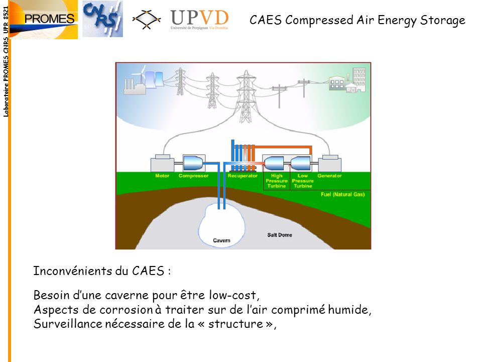 CAES Compressed Air Energy Storage