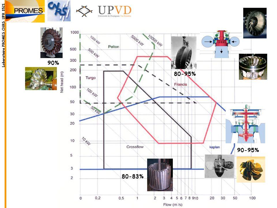 Laboratoire PROMES CNRS UPR 8521
