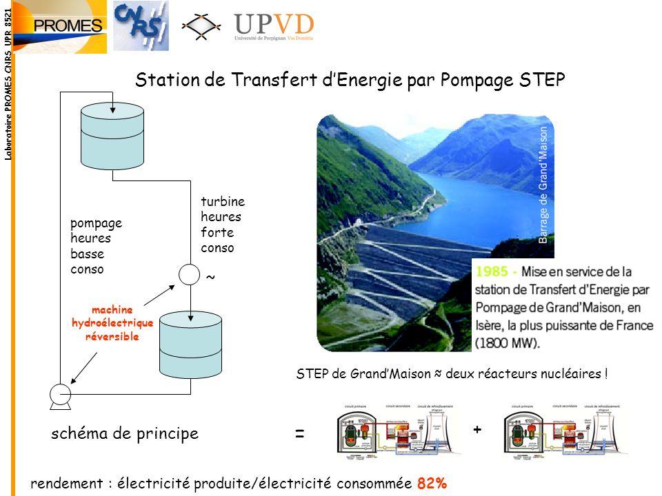 = Station de Transfert d'Energie par Pompage STEP + ~