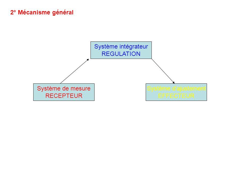 2° Mécanisme général Système intégrateur. REGULATION. Système de mesure. RECEPTEUR. Système d'ajustement.