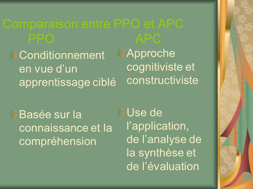 Comparaison entre PPO et APC PPO APC
