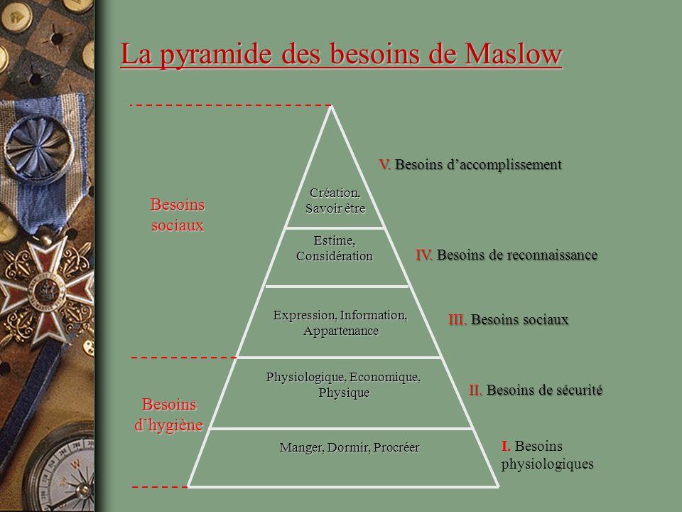La pyramide des besoins de Maslow