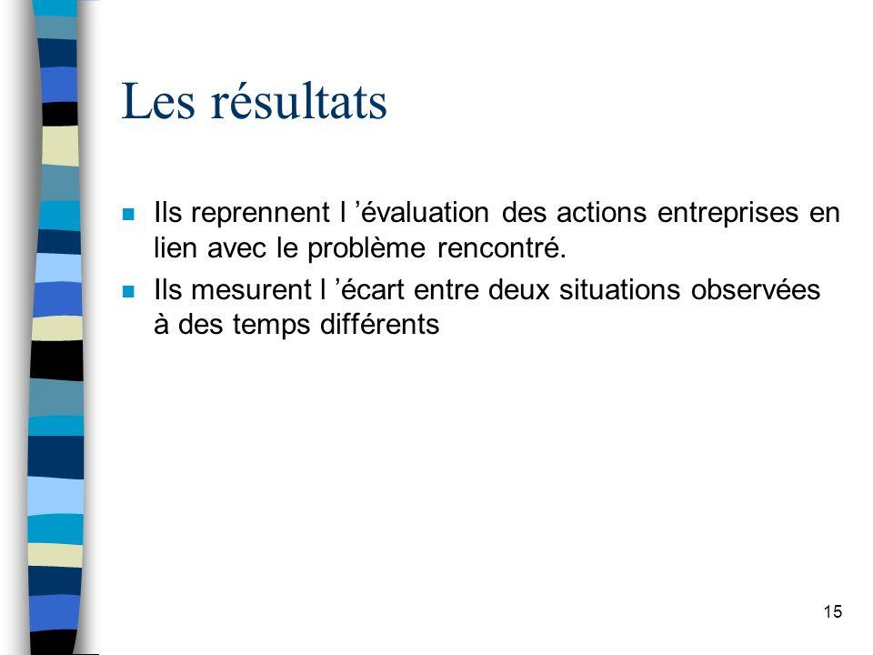 Les résultats Ils reprennent l 'évaluation des actions entreprises en lien avec le problème rencontré.