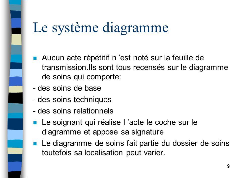 Le système diagramme Aucun acte répétitif n 'est noté sur la feuille de transmission.Ils sont tous recensés sur le diagramme de soins qui comporte: