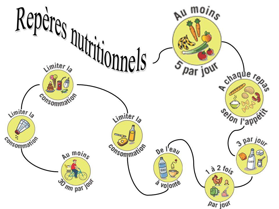Repères nutritionnels