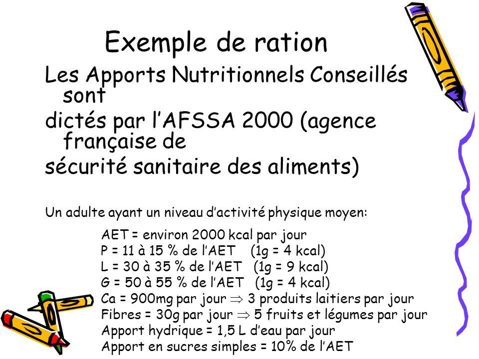 Exemple de ration Les Apports Nutritionnels Conseillés sont