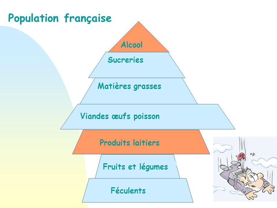 Population française Alcool Sucreries Matières grasses