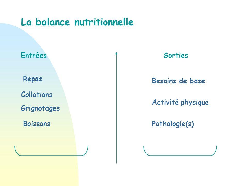 La balance nutritionnelle