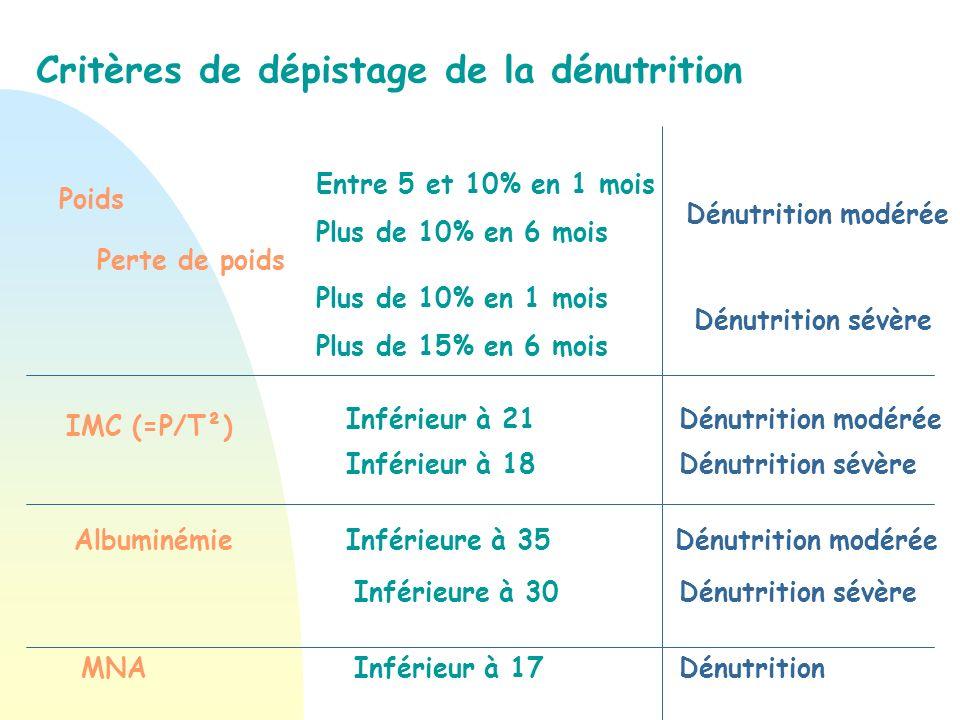Critères de dépistage de la dénutrition