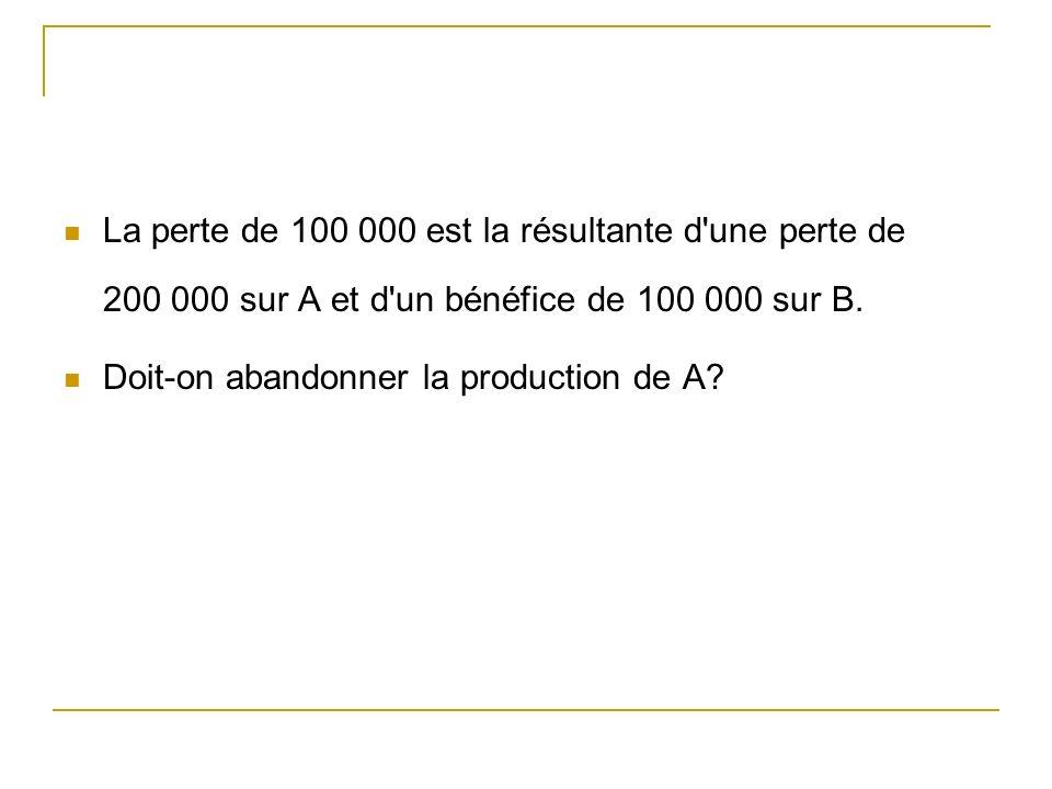 La perte de 100 000 est la résultante d une perte de 200 000 sur A et d un bénéfice de 100 000 sur B.