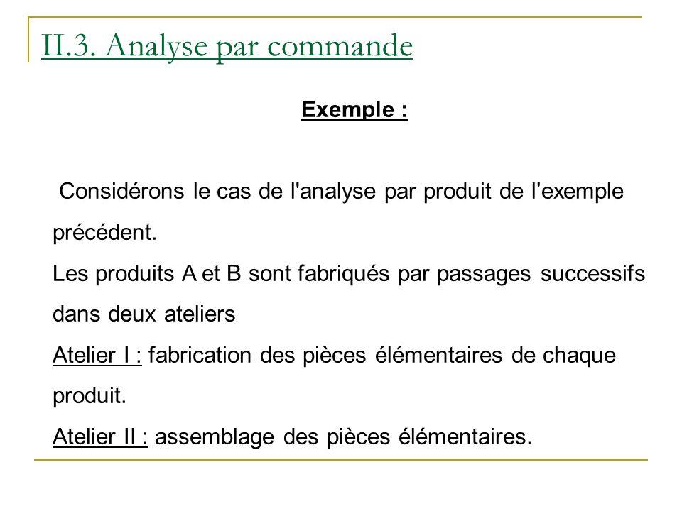 II.3. Analyse par commande