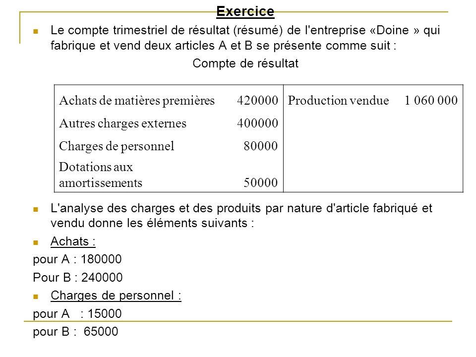Exercice Achats de matières premières 420000 Production vendue