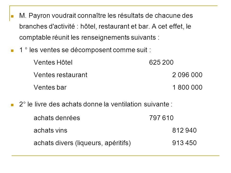 M. Payron voudrait connaître les résultats de chacune des branches d activité : hôtel, restaurant et bar. A cet effet, le comptable réunit les renseignements suivants :