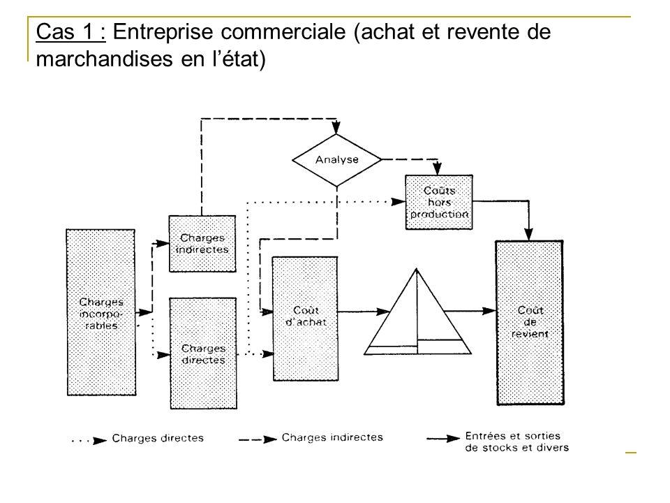 Cas 1 : Entreprise commerciale (achat et revente de marchandises en l'état)