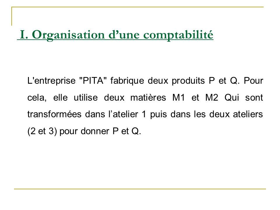 I. Organisation d'une comptabilité