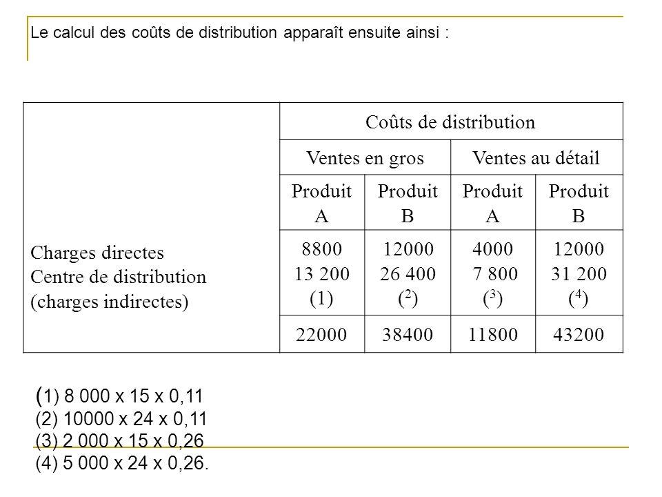 (1) 8 000 x 15 x 0,11 Charges directes Centre de distribution