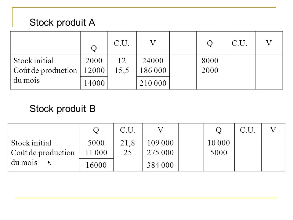 Stock produit A Stock produit B Q C.U. V Stock initial