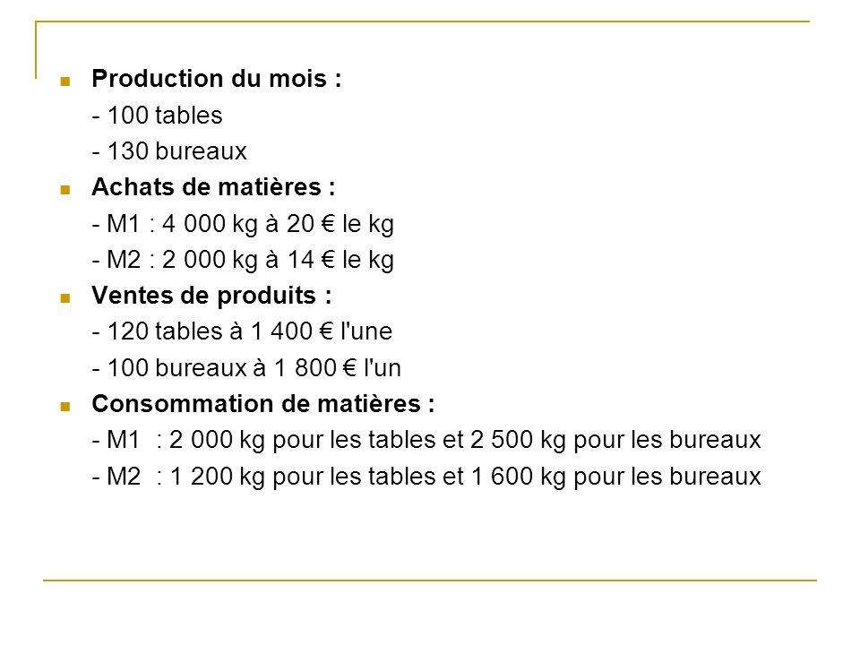 Production du mois : - 100 tables. - 130 bureaux. Achats de matières : - M1 : 4 000 kg à 20 € le kg.