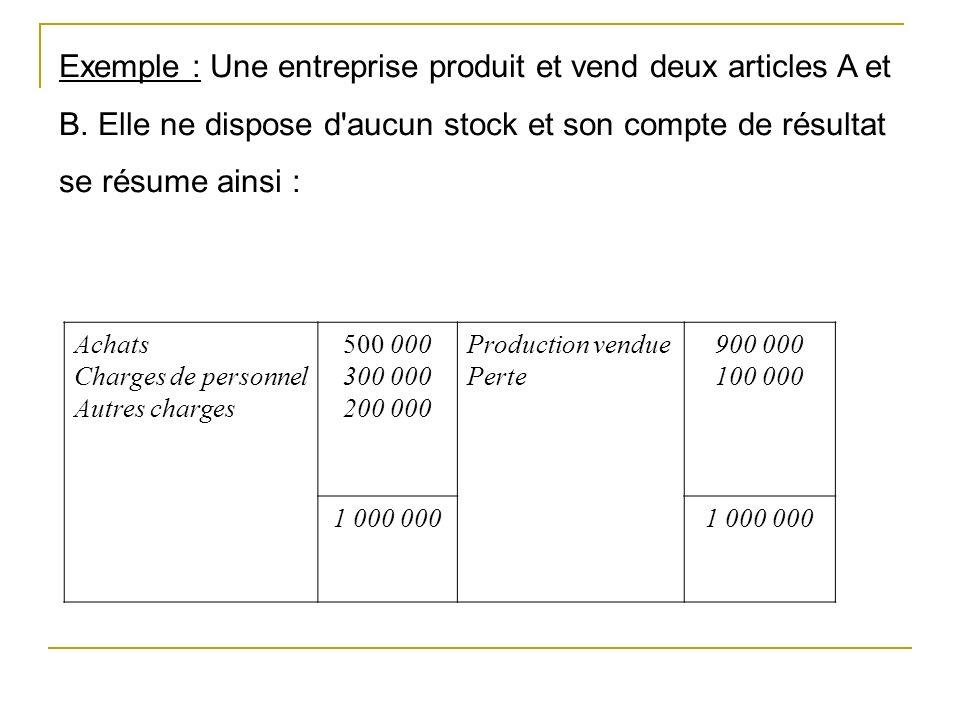 Exemple : Une entreprise produit et vend deux articles A et B