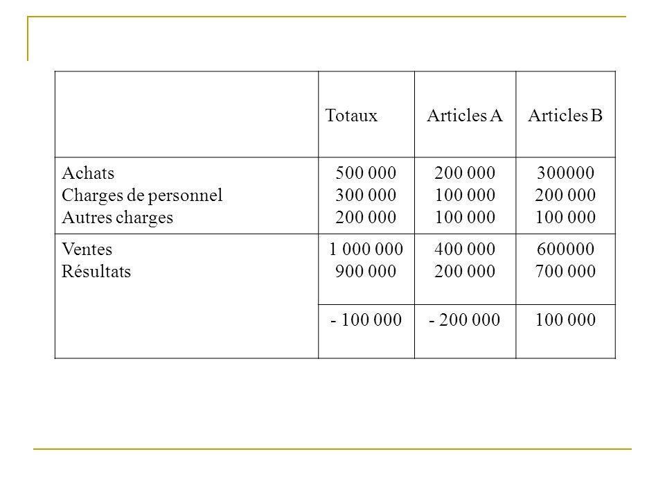 Totaux Articles A. Articles B. Achats. Charges de personnel. Autres charges. 500 000. 300 000.