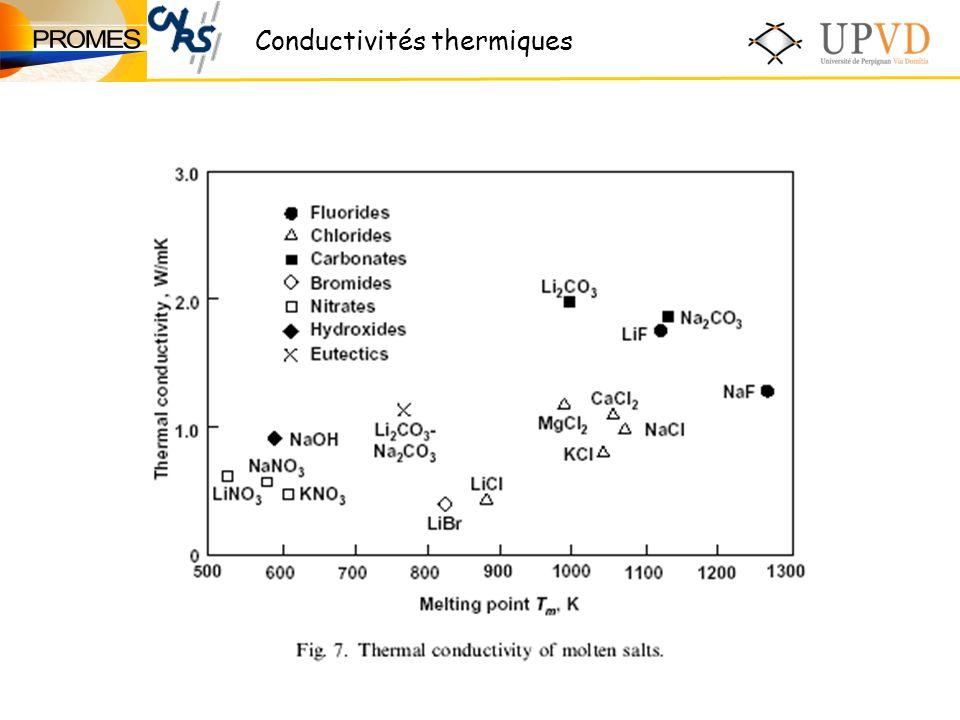 Conductivités thermiques