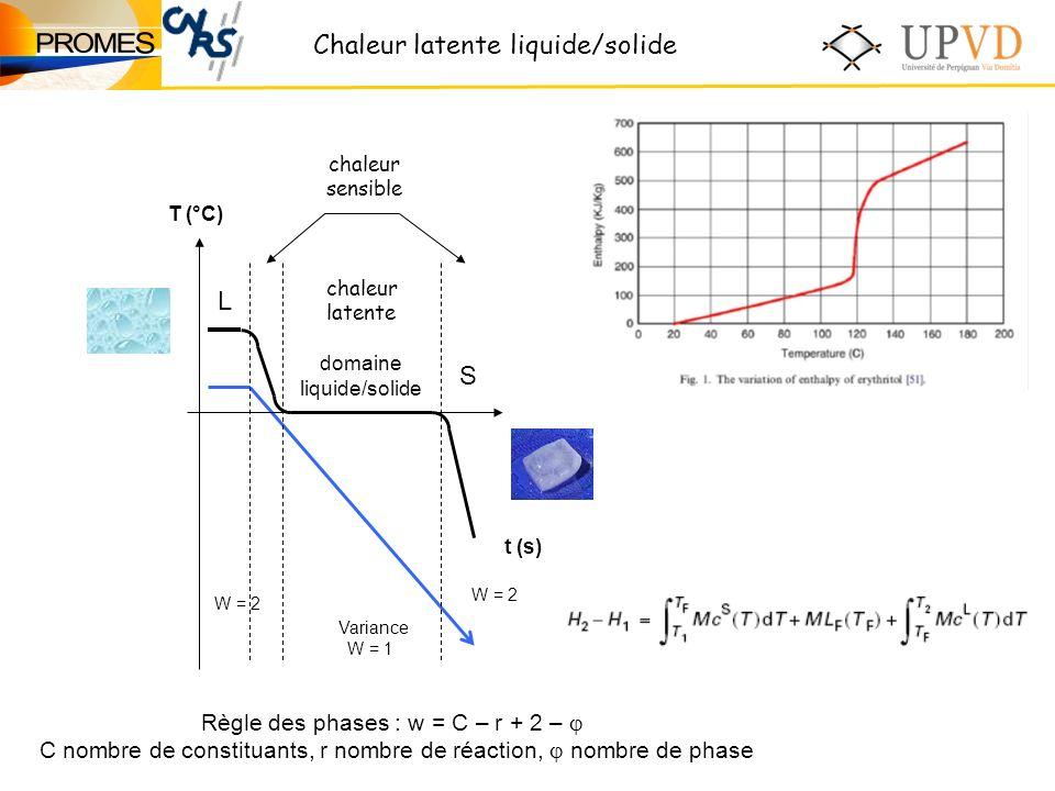 Chaleur latente liquide/solide