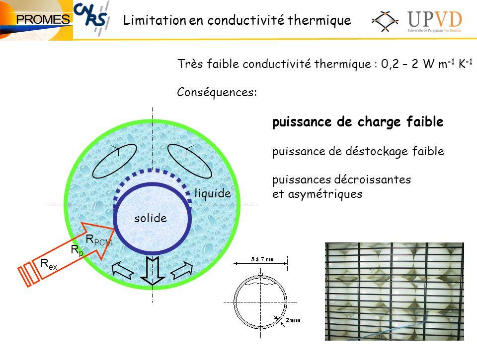 Limitation en conductivité thermique