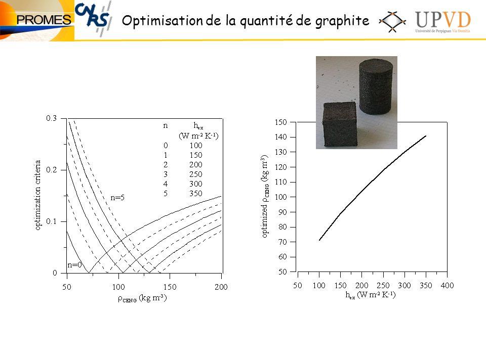 Optimisation de la quantité de graphite