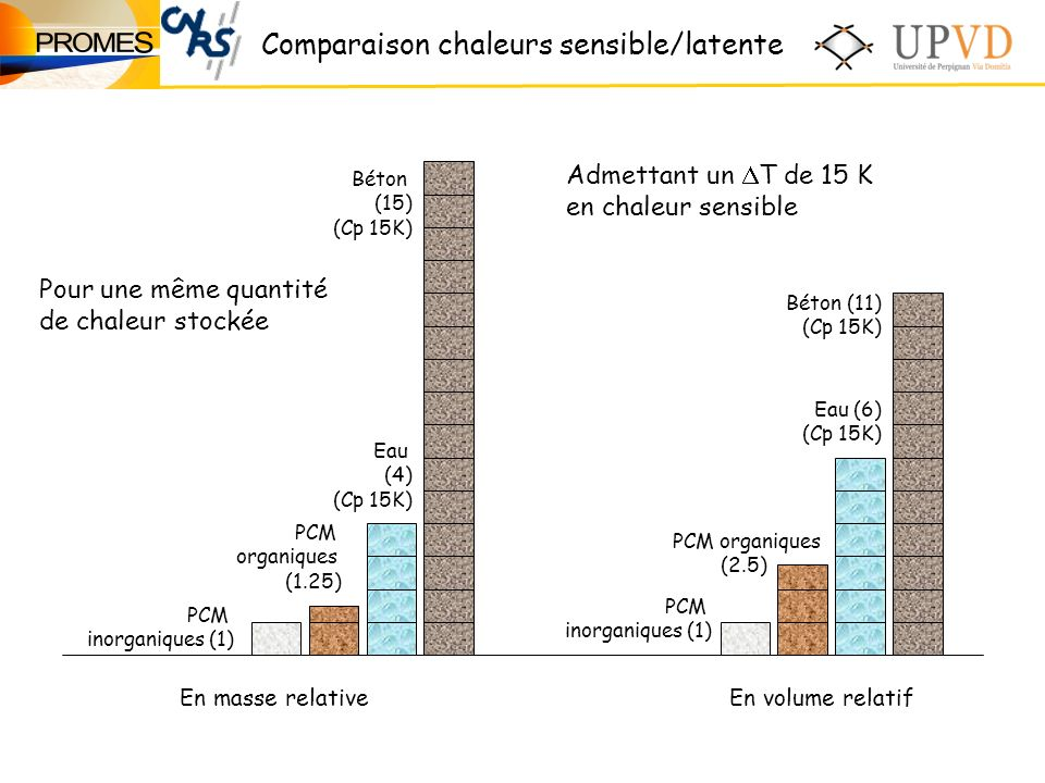 Comparaison chaleurs sensible/latente