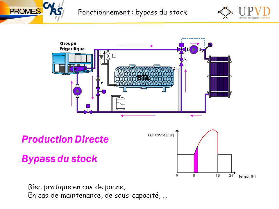 Production Directe Bypass du stock Fonctionnement : bypass du stock
