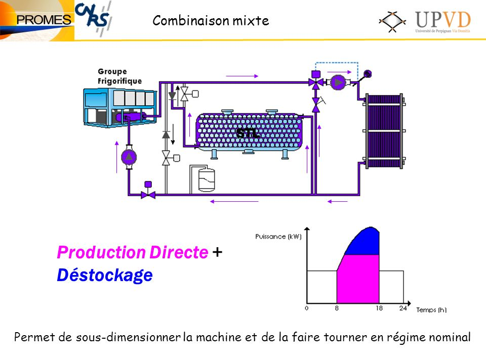 Production Directe + Déstockage