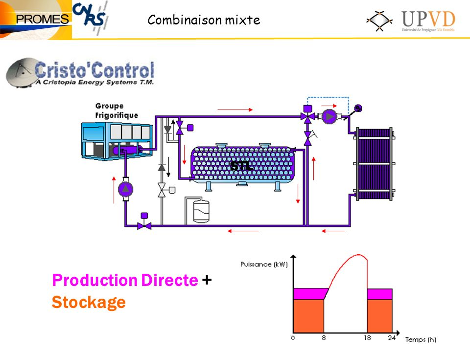 Production Directe + Stockage