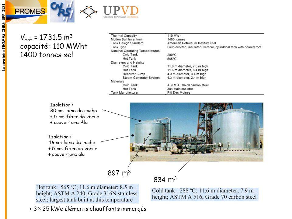 Vtot = 1731.5 m3 capacité: 110 MWht 1400 tonnes sel 897 m3 834 m3