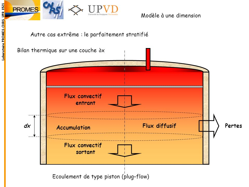 Flux convectif entrant sortant