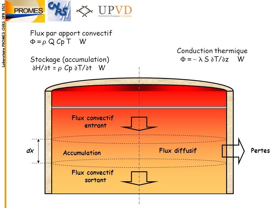 Flux par apport convectif F = r Q Cp T W