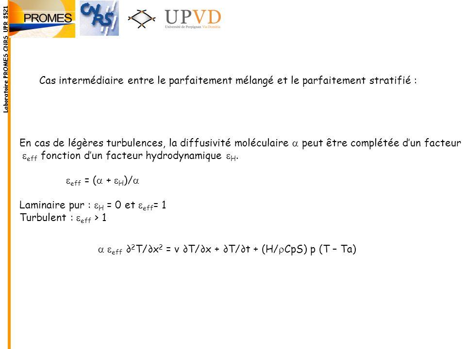 eeff fonction d'un facteur hydrodynamique eH. eeff = (a + eH)/a