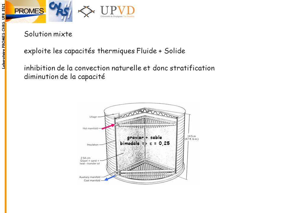 exploite les capacités thermiques Fluide + Solide