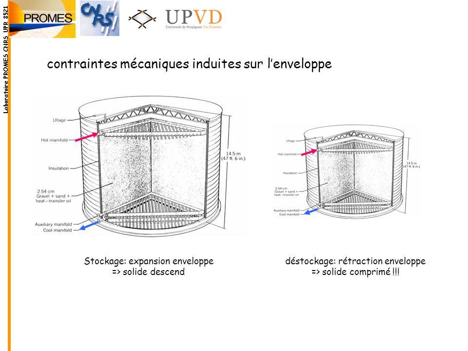 contraintes mécaniques induites sur l'enveloppe