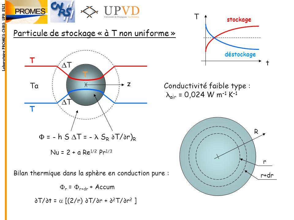 Particule de stockage « à T non uniforme »