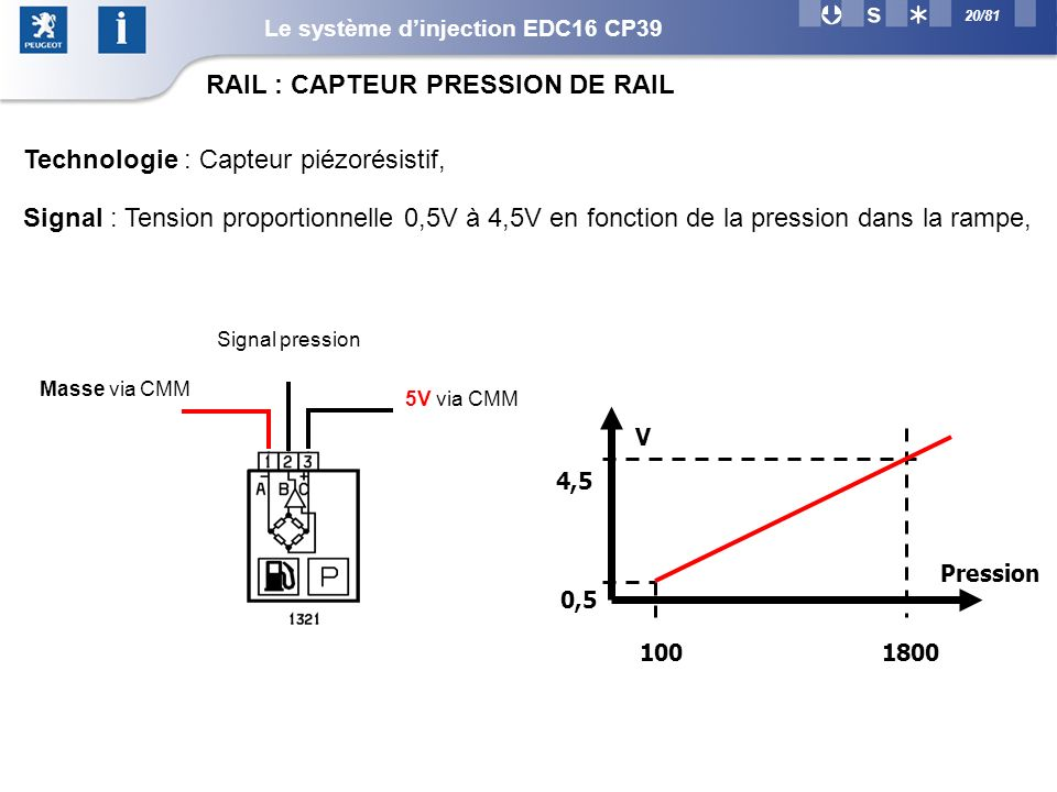 RAIL : CAPTEUR PRESSION DE RAIL