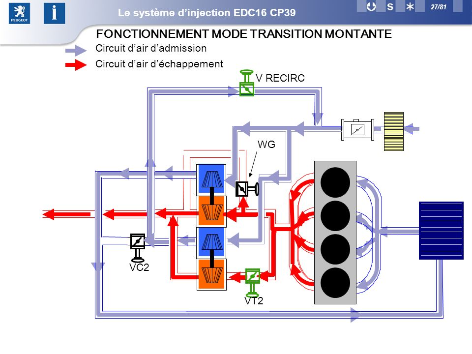 FONCTIONNEMENT MODE TRANSITION MONTANTE