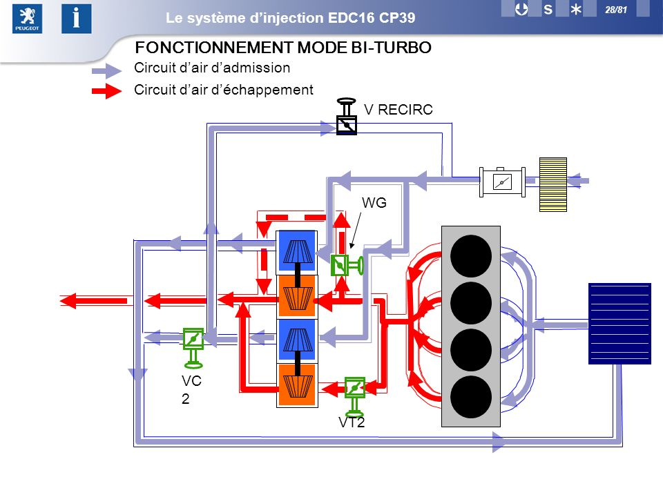 FONCTIONNEMENT MODE BI-TURBO