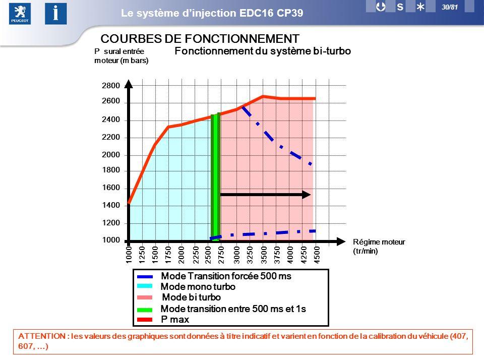 COURBES DE FONCTIONNEMENT