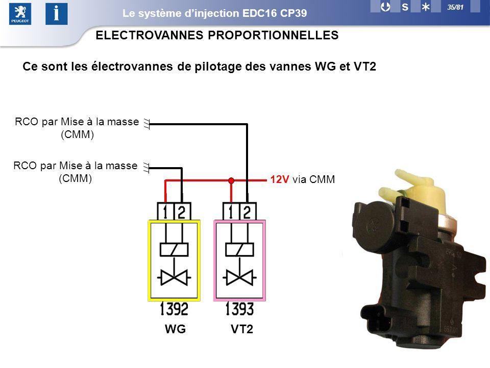 ELECTROVANNES PROPORTIONNELLES