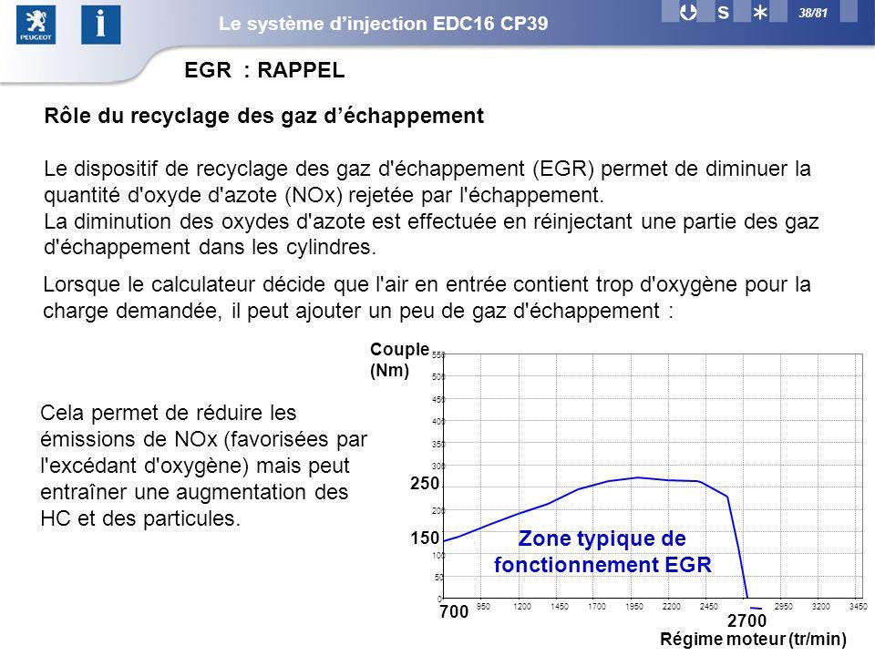 Zone typique de fonctionnement EGR