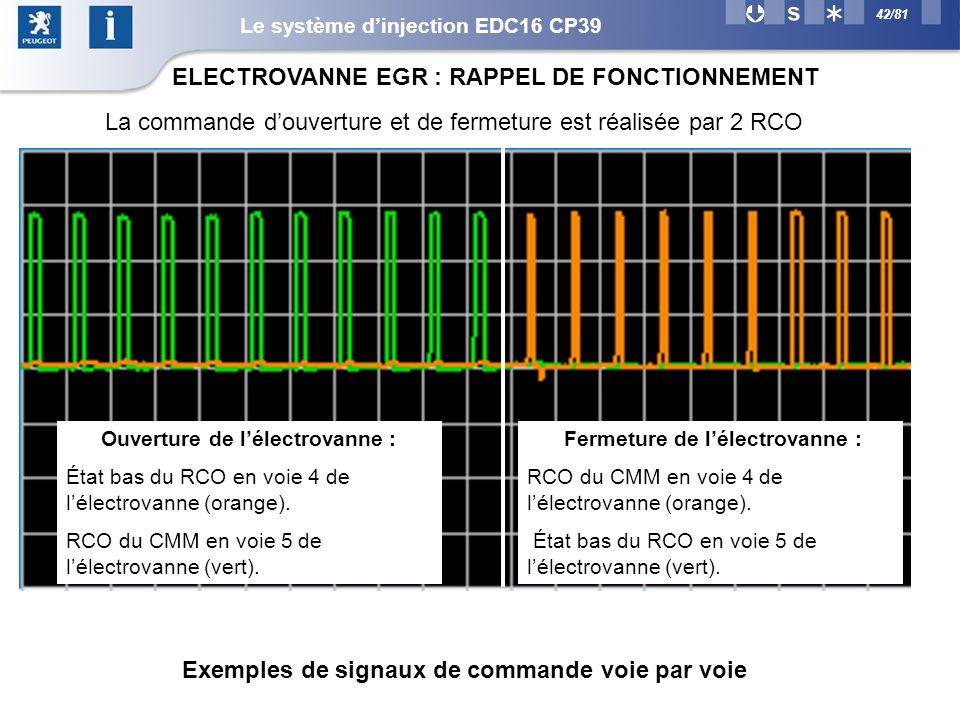 Exemples de signaux de commande voie par voie