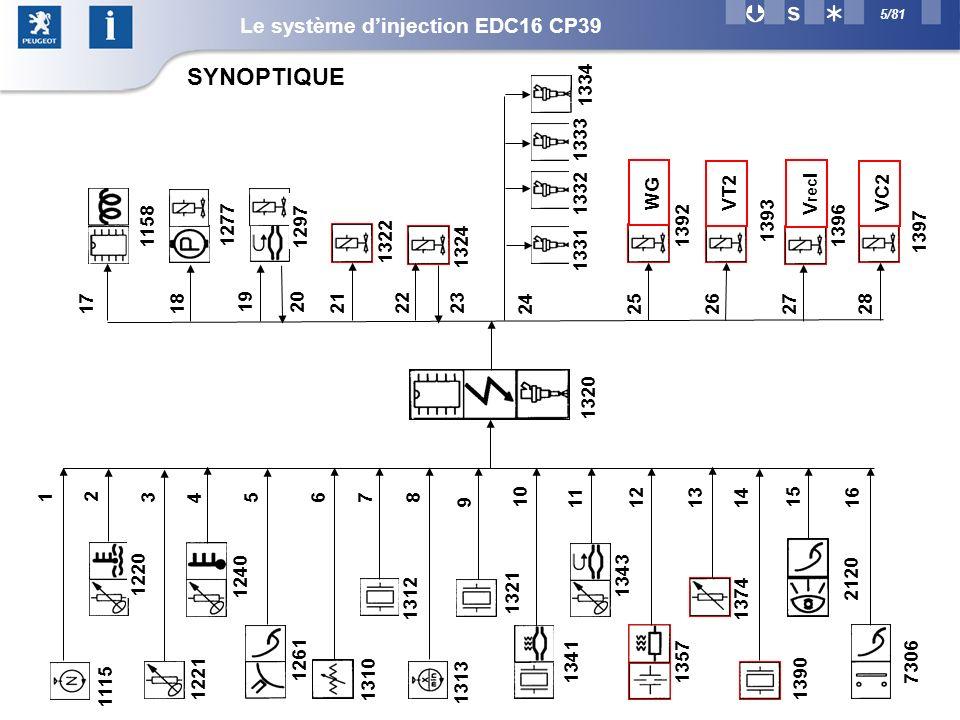 SYNOPTIQUE Le système d'injection EDC16 CP39 2 1 3 4 5 6 7 8 9 10 11