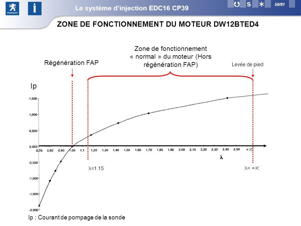 ZONE DE FONCTIONNEMENT DU MOTEUR DW12BTED4