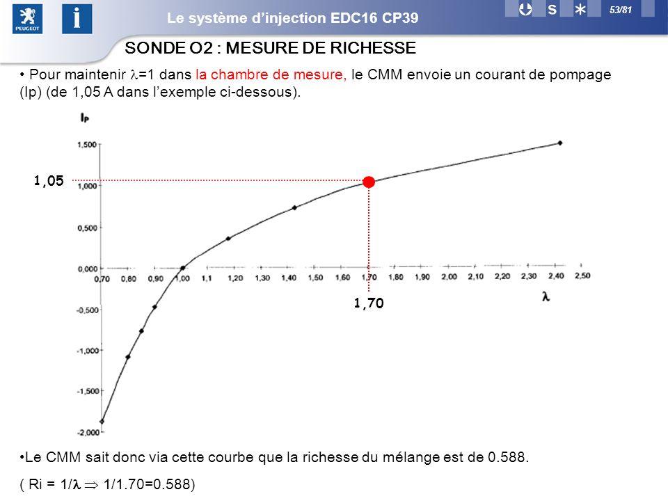 SONDE O2 : MESURE DE RICHESSE